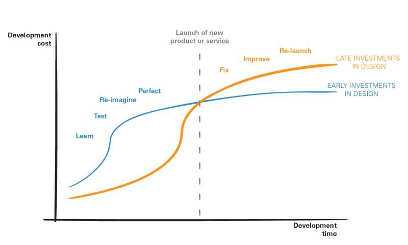 The cost of designing too late