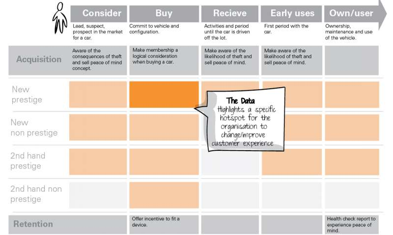 Data + customer context = valuable insights