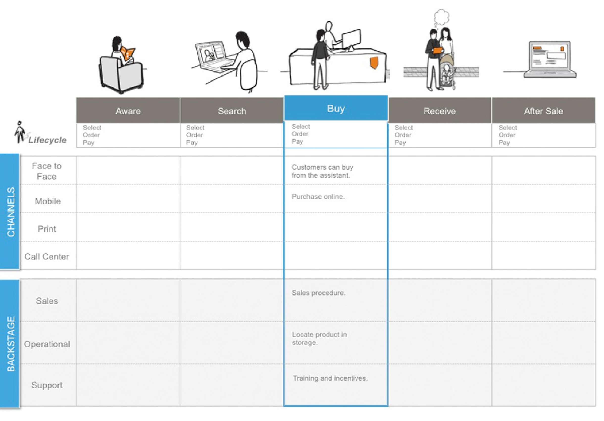 Service blueprints malvernweather Image collections