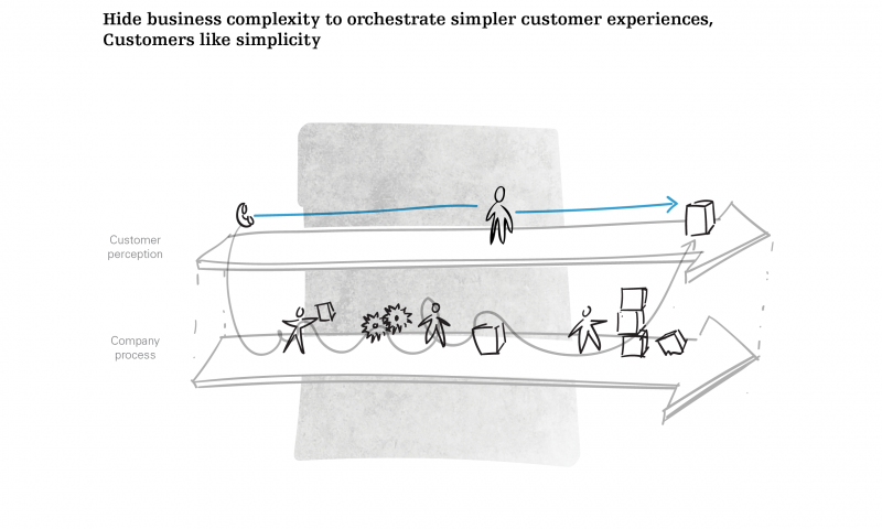 Customers like simplicity, but it's not easy.