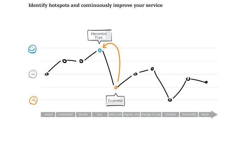 Identify hotspots and continuously improve your service