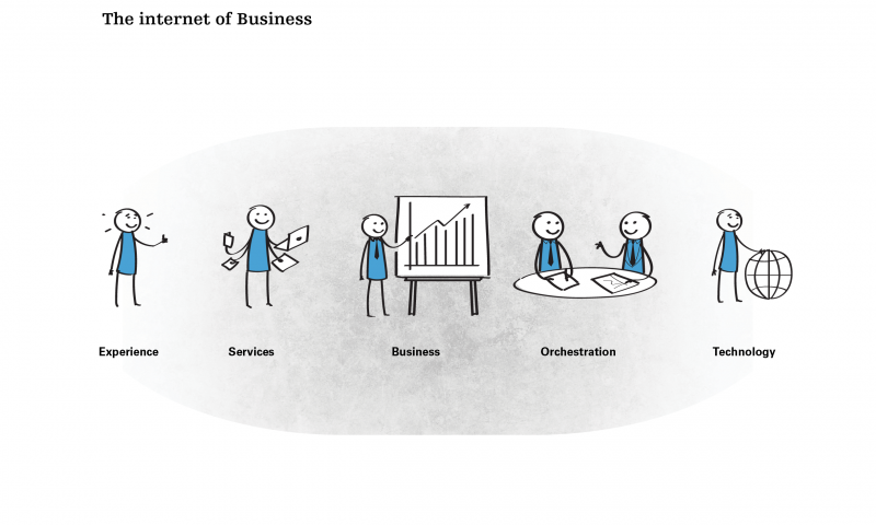 The internet of Business