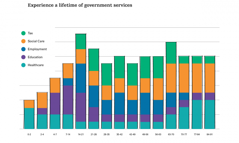 A lifetime experience of government services