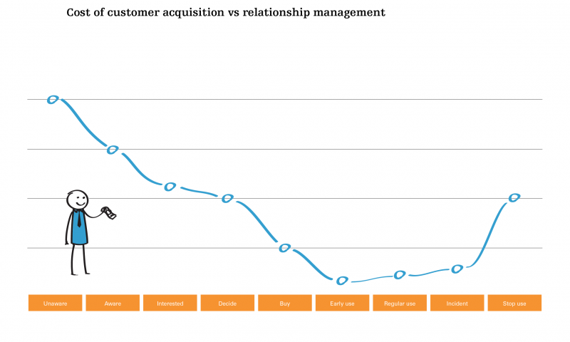 The cost of customer acquisition vs relationship management