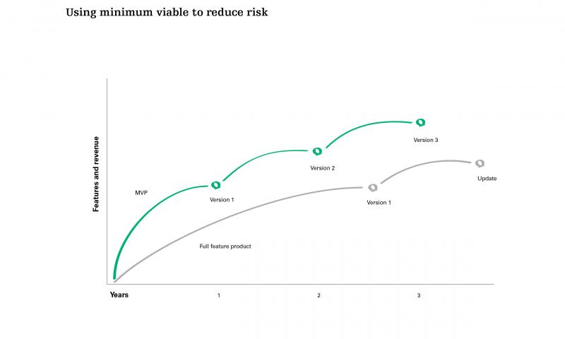 Using minimum viable to reduce risk