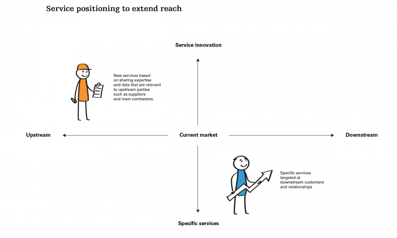 Service positioning to extend reach