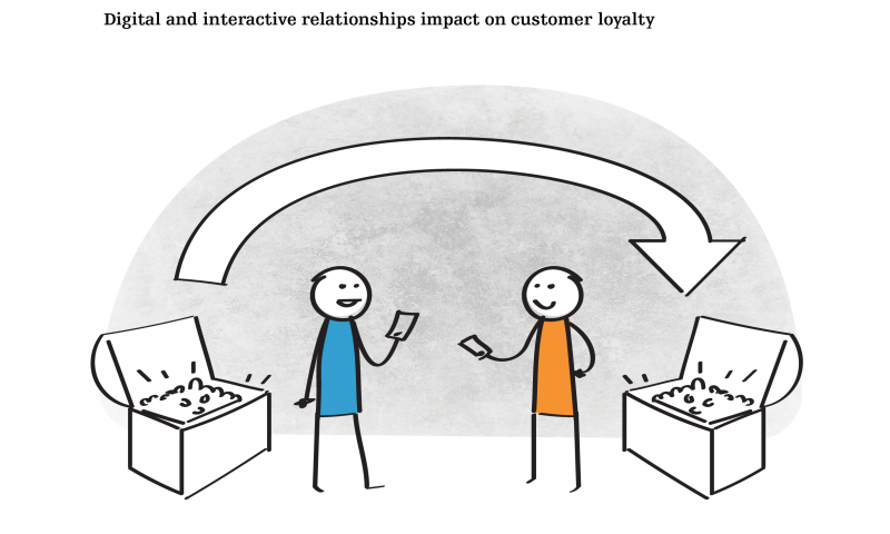Digital and interactive relationships impact on customer loyalty