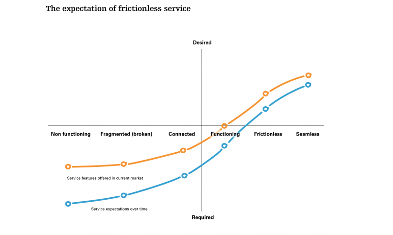 The expectation of frictionless service