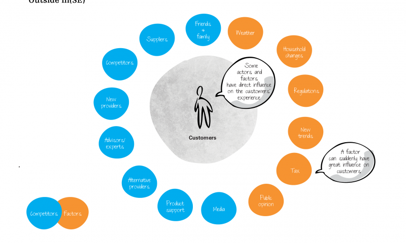 Actors and factors influencing customer behaviour