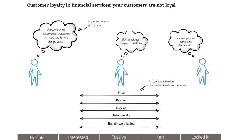 Customer loyalty is so much more than big data