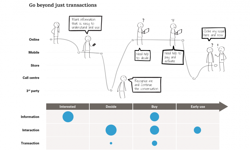 Go beyond just transactions
