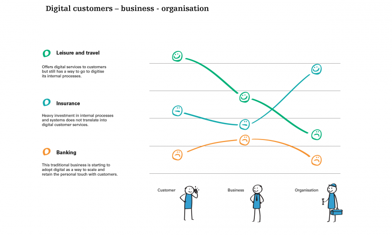 Digital customers - business - organisation