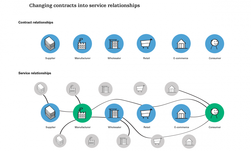 Changing contracts into service relationships