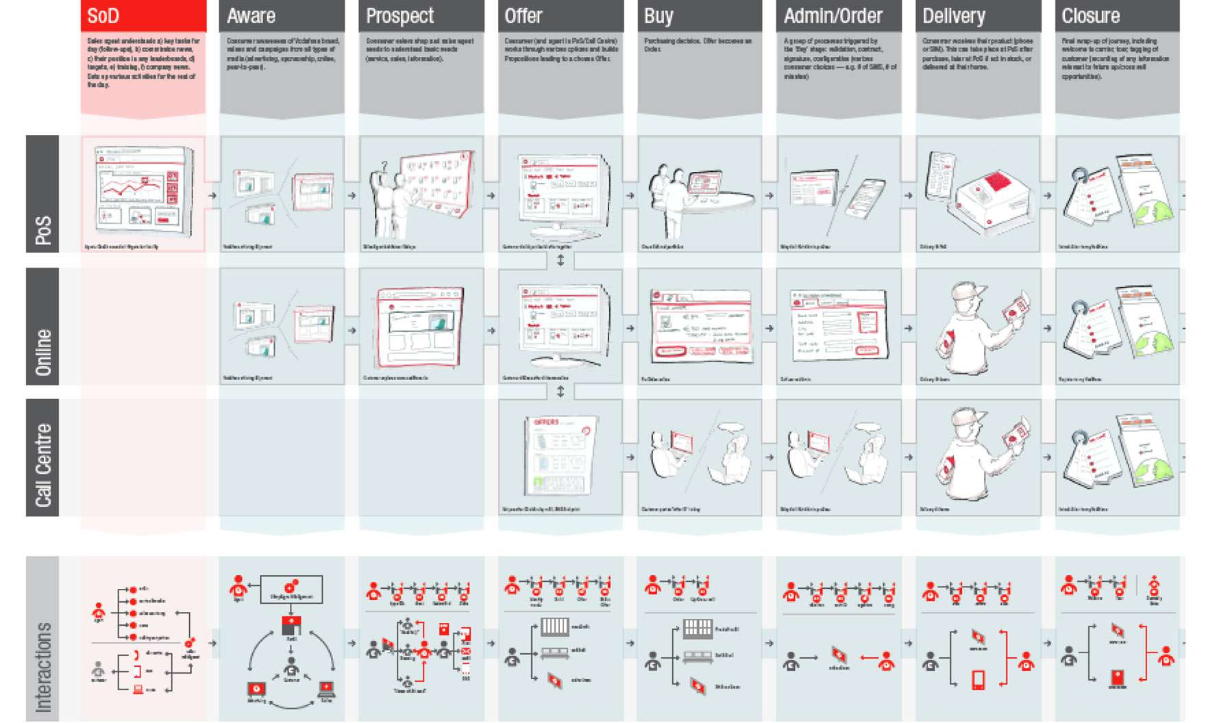 Service design liveworkstudio the service blueprint enables organisations to see how channels must work together to enable a great service experience malvernweather Choice Image