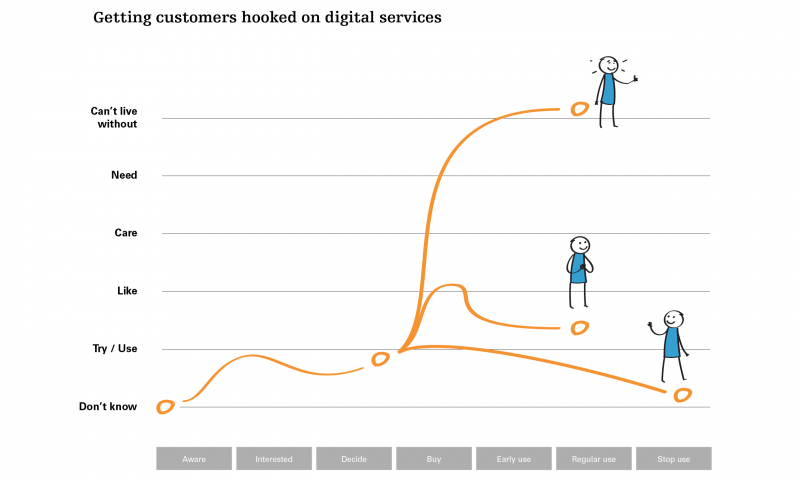 Getting customers hooked on digital services