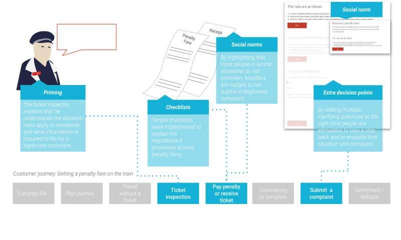 Reducing customer complaints using behavioural interventions