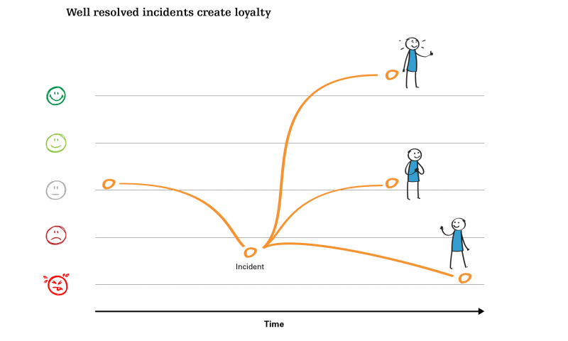 Well resolved incidents create loyalty