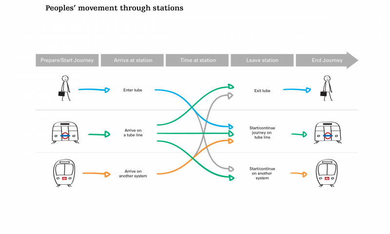 Peoples' movement through stations