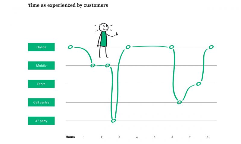 Time as experienced by customers