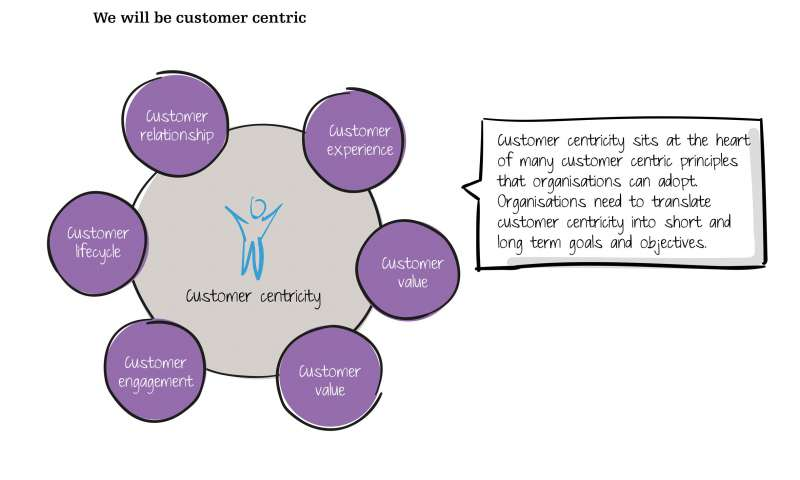 We will be customer centric