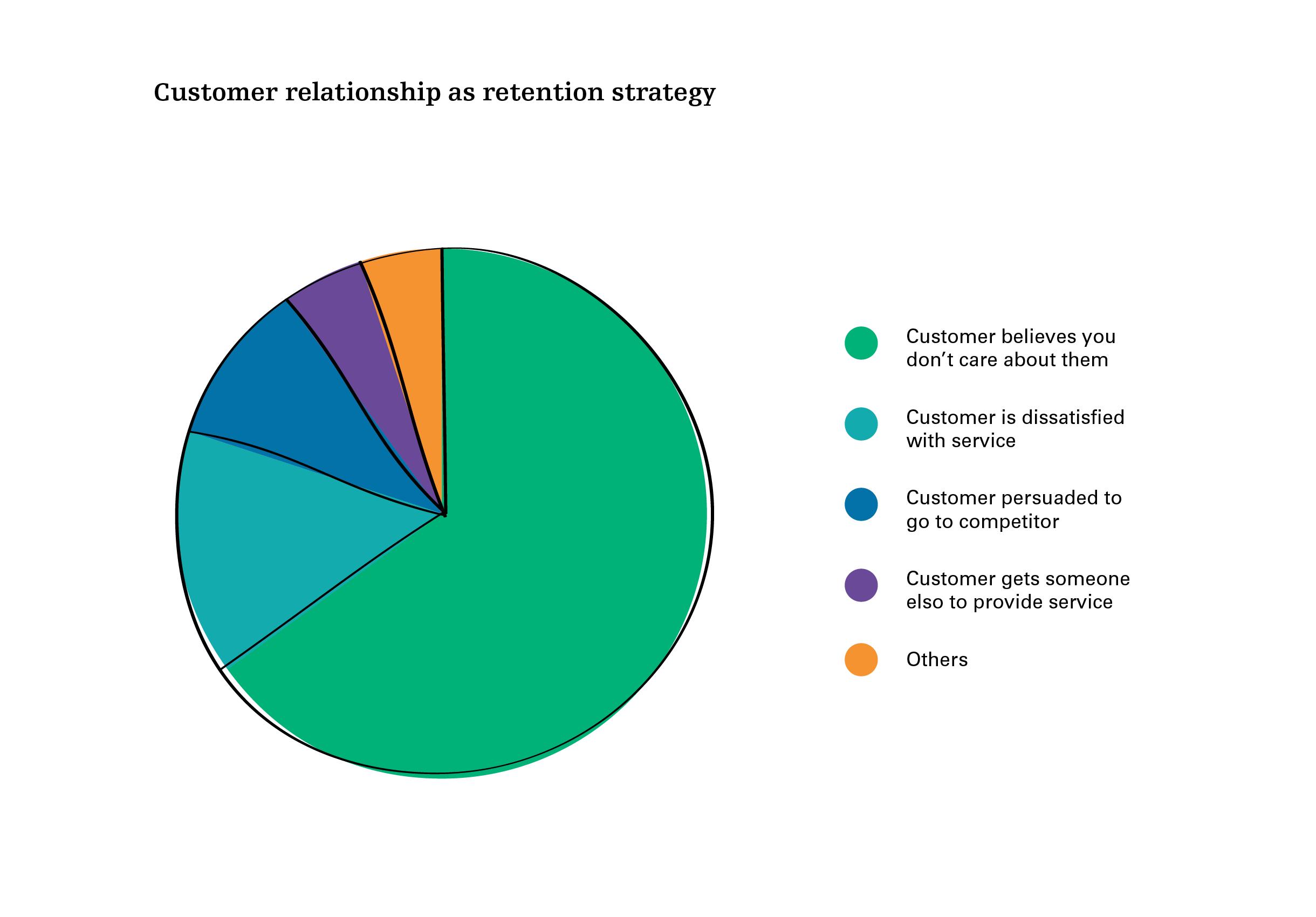 Customer Relationships Liveworkstudio
