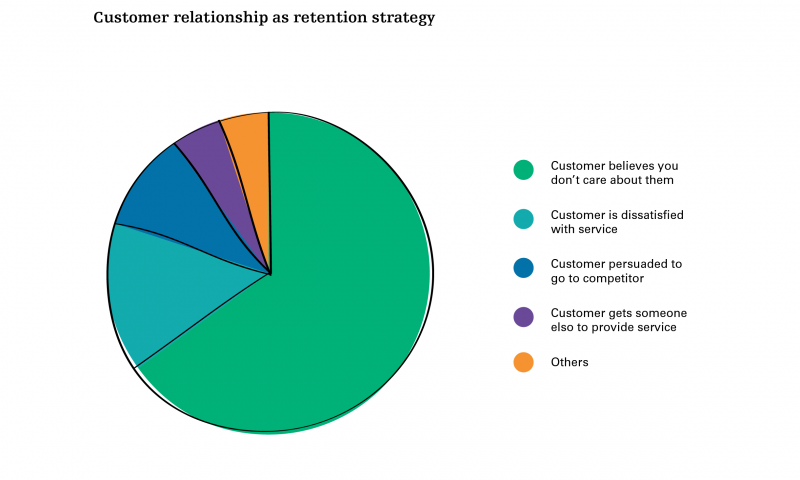 Customer relationship as retention strategy