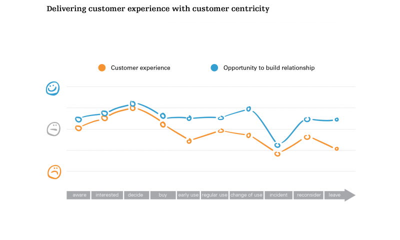 Delivering customer experience with customer centricity