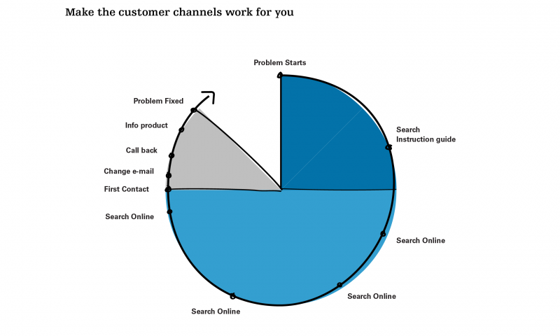 Make the customer channels work for you