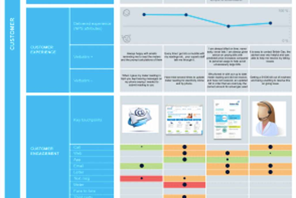 Building a business-wide customer journey approach