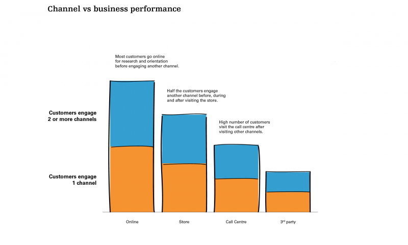 Channel vs business performance