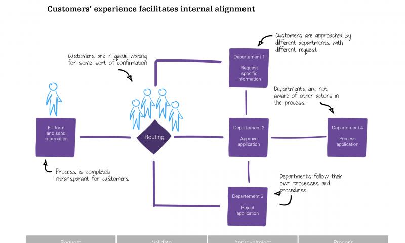 Customer experience facilitates internal alignment