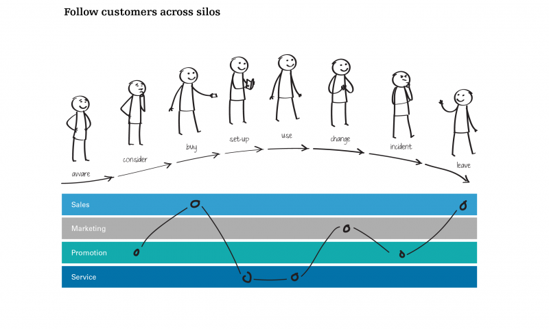 Follow customers across silos