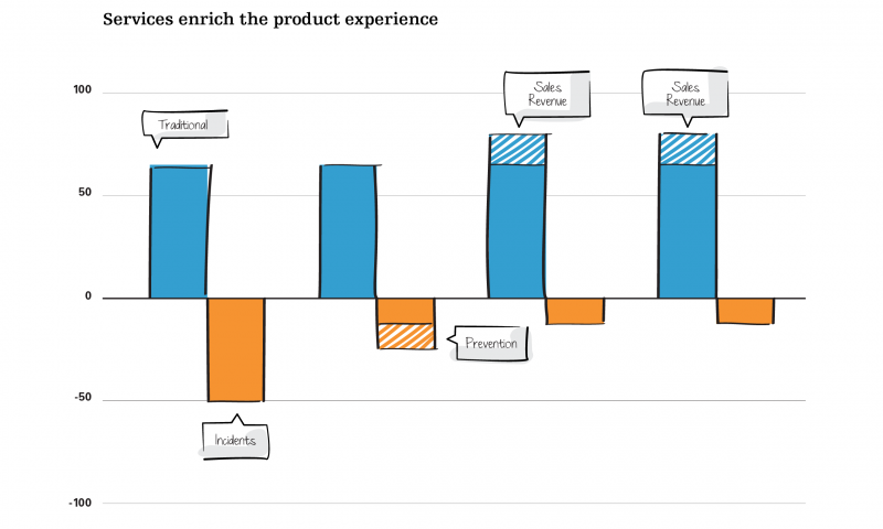 Services enrich the product experience