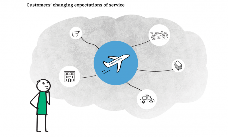 Customers' changing expectation of service